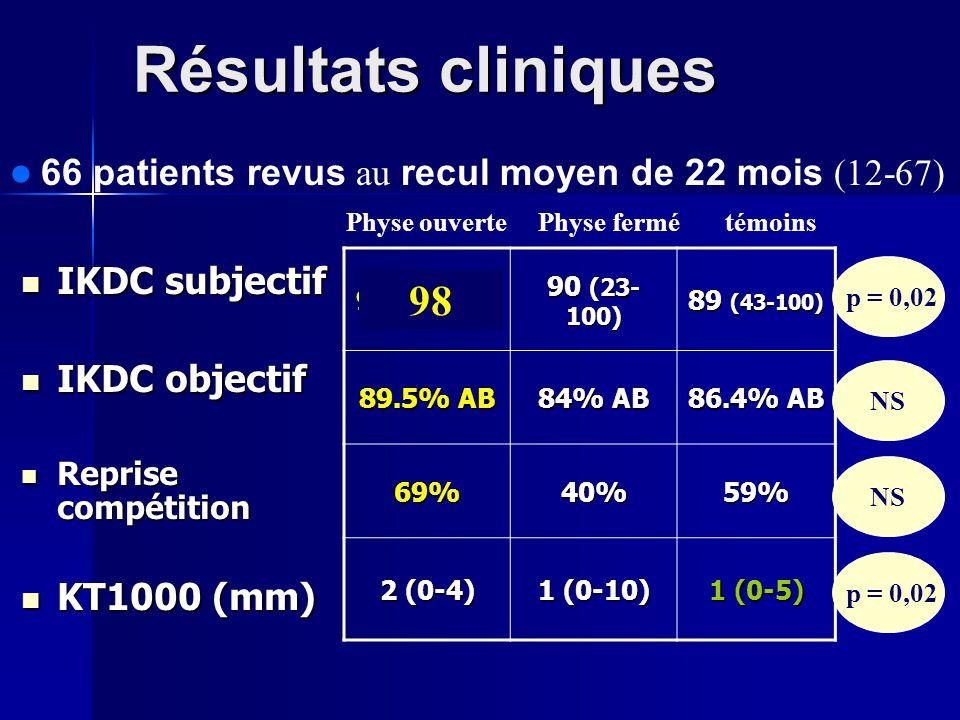 Résultats cliniques IKDC subjectif IKDC subjectif IKDC objectif IKDC objectif Reprise compétition Reprise compétition KT1000 (mm) KT1000 (mm) 66 patie