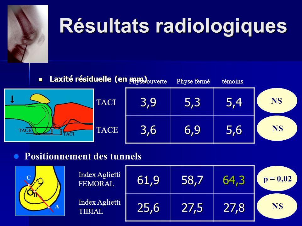 Résultats radiologiques Laxité résiduelle (en mm) Laxité résiduelle (en mm) Positionnement des tunnels Physe ouverte Physe fermé témoins 3,95,35,4 3,6