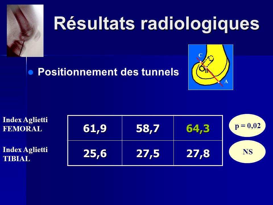 Résultats radiologiques Positionnement des tunnels 61,958,764,3 25,627,527,8 Index Aglietti FEMORAL p = 0,02 NS Index Aglietti TIBIAL