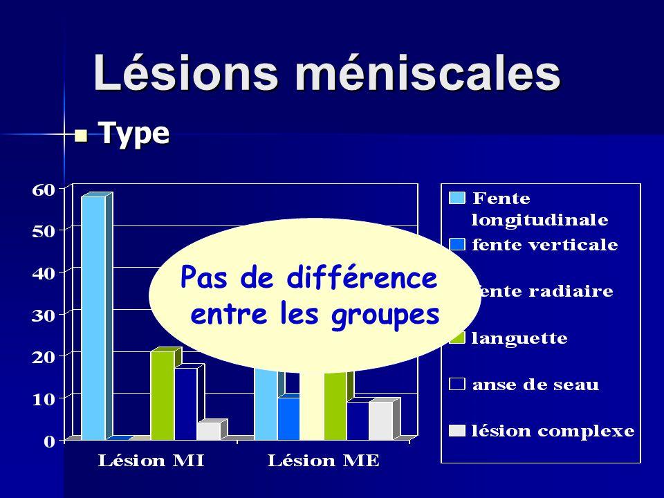 Lésions méniscales Type Type Pas de différence entre les groupes