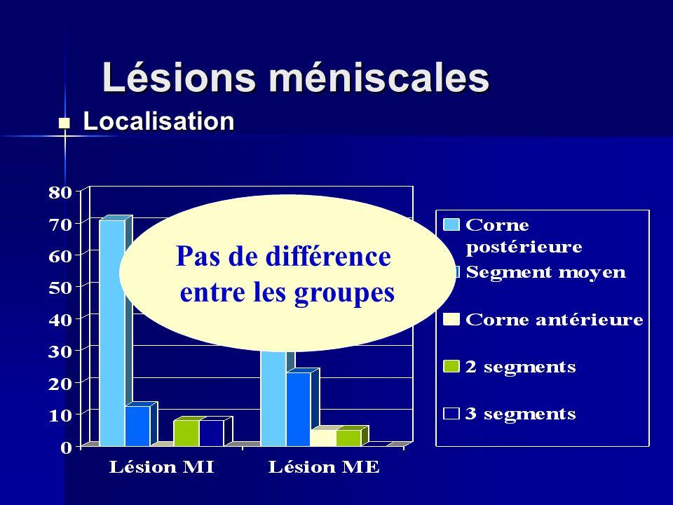 Lésions méniscales Localisation Localisation Pas de différence entre les groupes