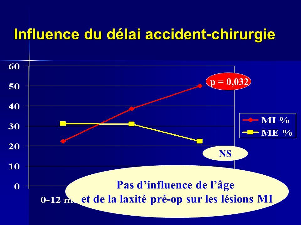 Influence du délai accident-chirurgie p = 0,032 NS Pas dinfluence de lâge et de la laxité pré-op sur les lésions MI