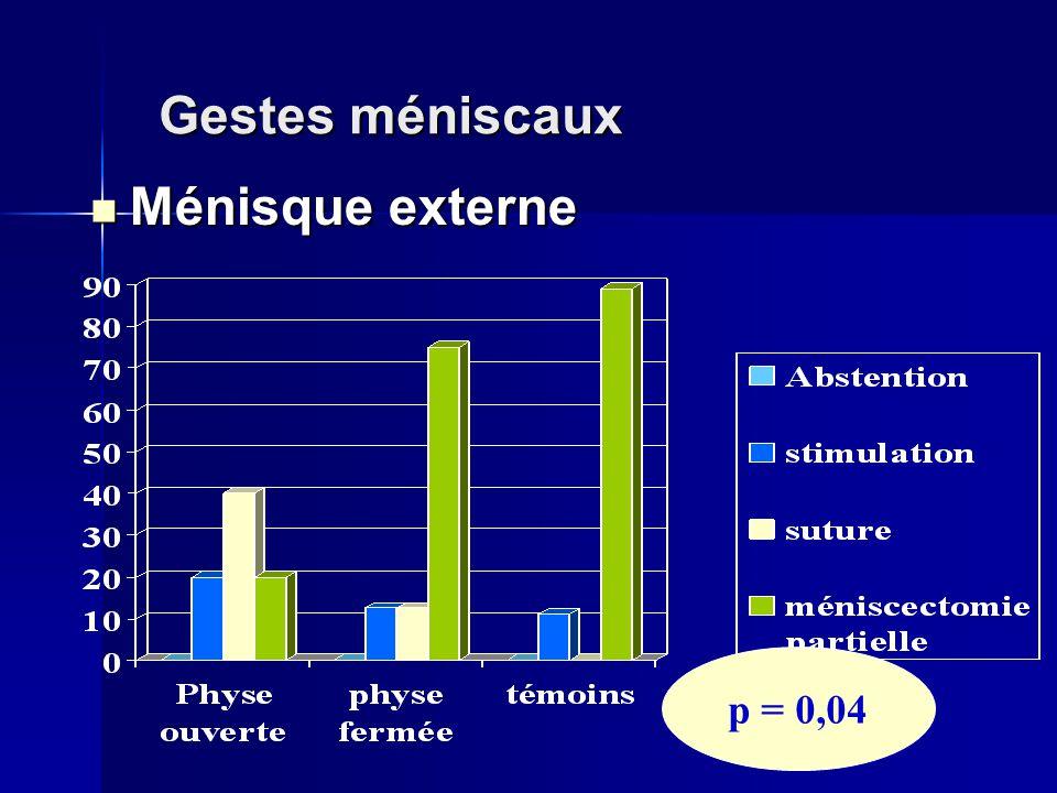 Gestes méniscaux Ménisque externe Ménisque externe p = 0,04