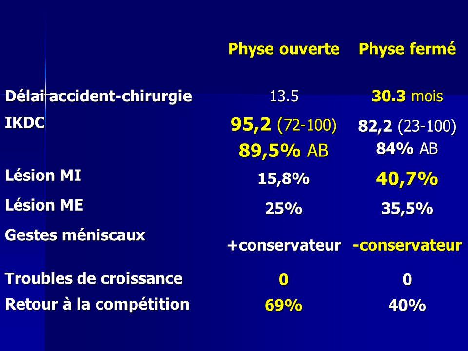 Physe ouverte Physe fermé Délai accident-chirurgie 13.5 30.3 mois IKDC 95,2 ( 72-100) 89,5% AB 82,2 (23-100) 84% AB Lésion MI 15,8%40,7% Lésion ME 25%
