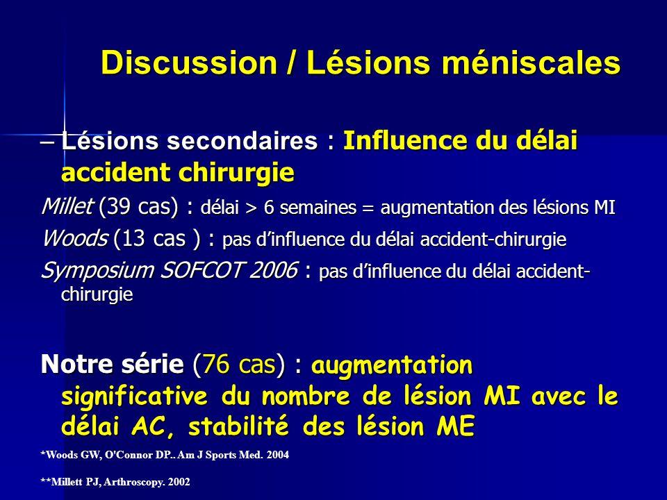 Discussion / Lésions méniscales –Lésions secondaires : Influence du délai accident chirurgie Millet (39 cas) : délai > 6 semaines = augmentation des l