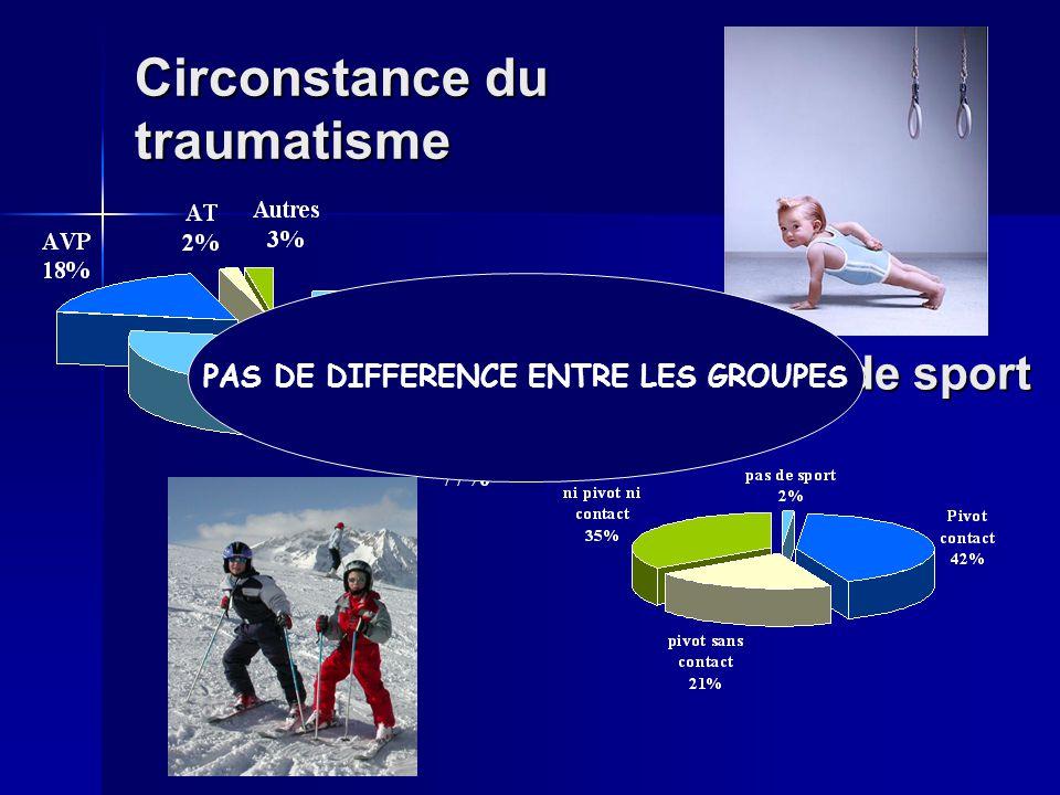 Circonstance du traumatisme Type de sport PAS DE DIFFERENCE ENTRE LES GROUPES