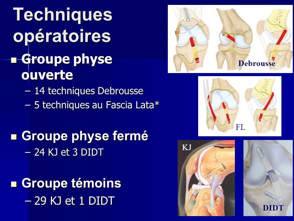 Techniques opératoires Groupe physe ouverte Groupe physe ouverte –14 techniques Debrousse –5 techniques au Fascia Lata* Groupe physe fermé Groupe phys