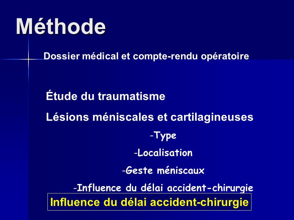 Méthode Dossier médical et compte-rendu opératoire Étude du traumatisme Lésions méniscales et cartilagineuses -Type -Localisation -Geste méniscaux -In