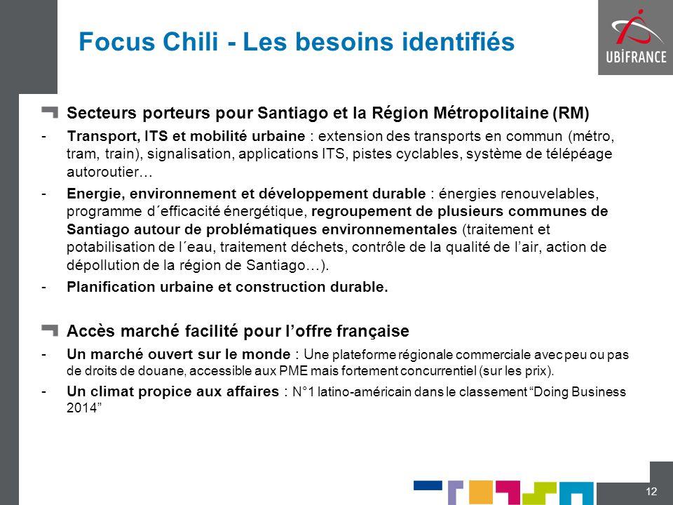 Focus Chili - Les besoins identifiés Secteurs porteurs pour Santiago et la Région Métropolitaine (RM) -Transport, ITS et mobilité urbaine : extension