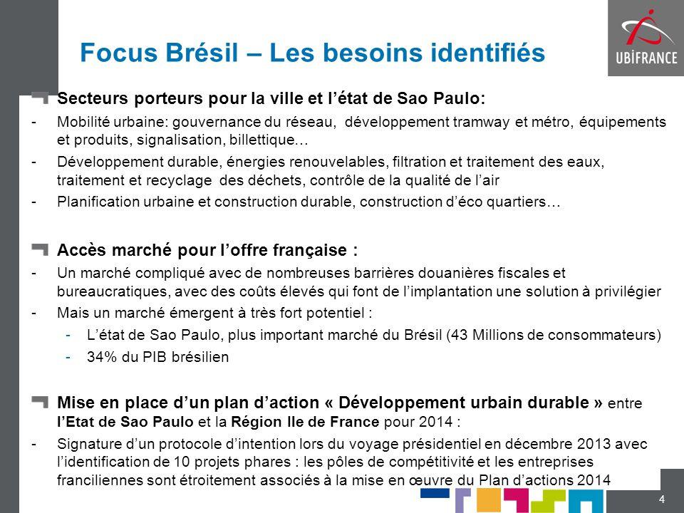 Focus Brésil – Les besoins identifiés Secteurs porteurs pour la ville et létat de Sao Paulo: -Mobilité urbaine: gouvernance du réseau, développement t