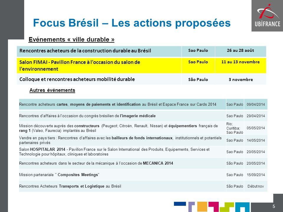 Focus Brésil – Les actions proposées 5 Rencontres acheteurs de la construction durable au Brésil Sao Paulo26 au 28 août Salon FIMAI - Pavillon France