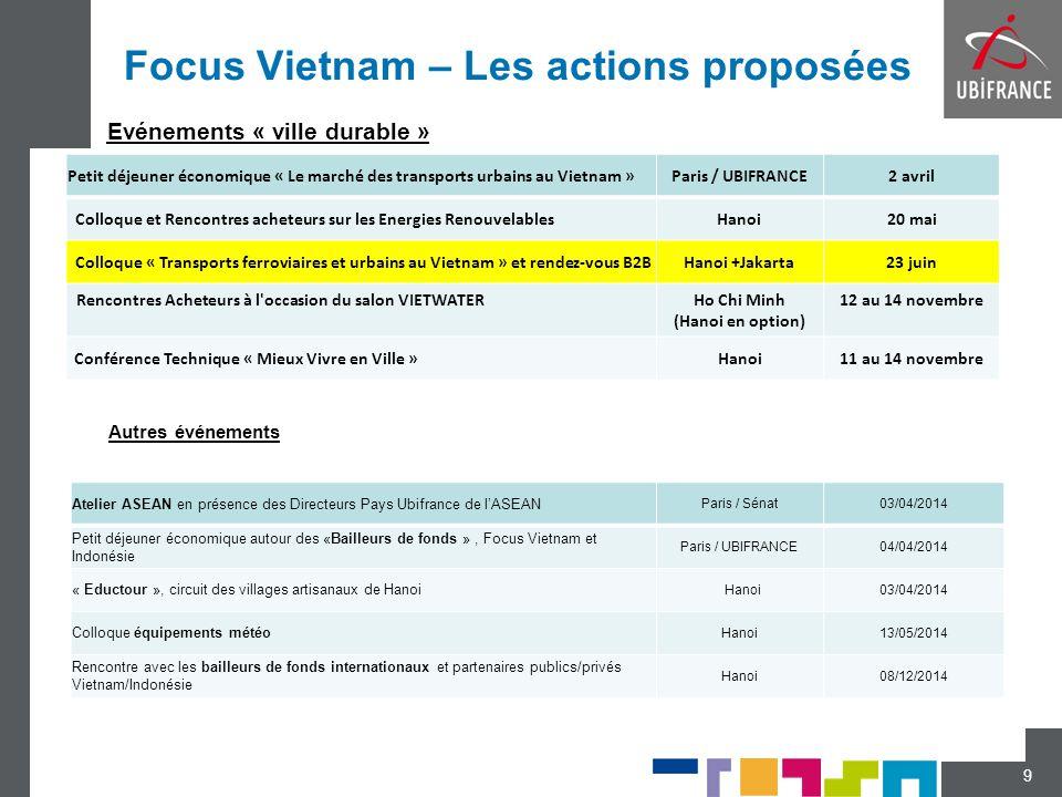 Focus Vietnam – Les actions proposées 9 Petit déjeuner économique « Le marché des transports urbains au Vietnam »Paris / UBIFRANCE2 avril Colloque et