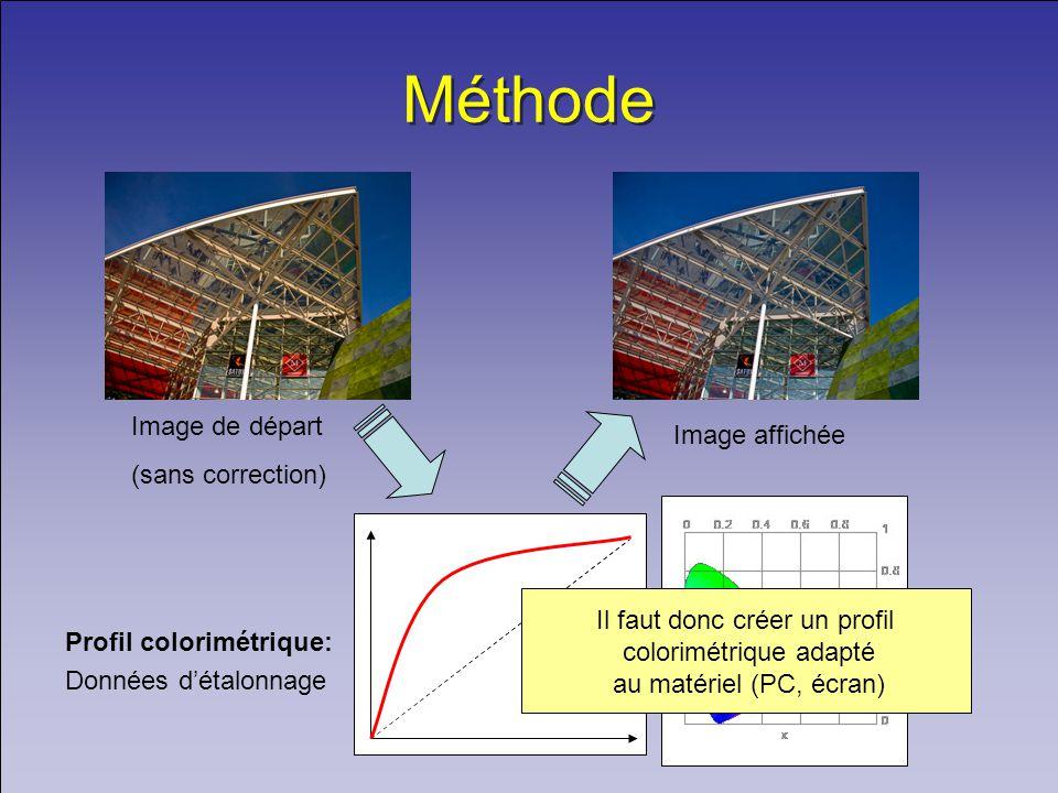 Méthode Image de départ (sans correction) Profil colorimétrique: Données détalonnage Image affichée Il faut donc créer un profil colorimétrique adapté au matériel (PC, écran)