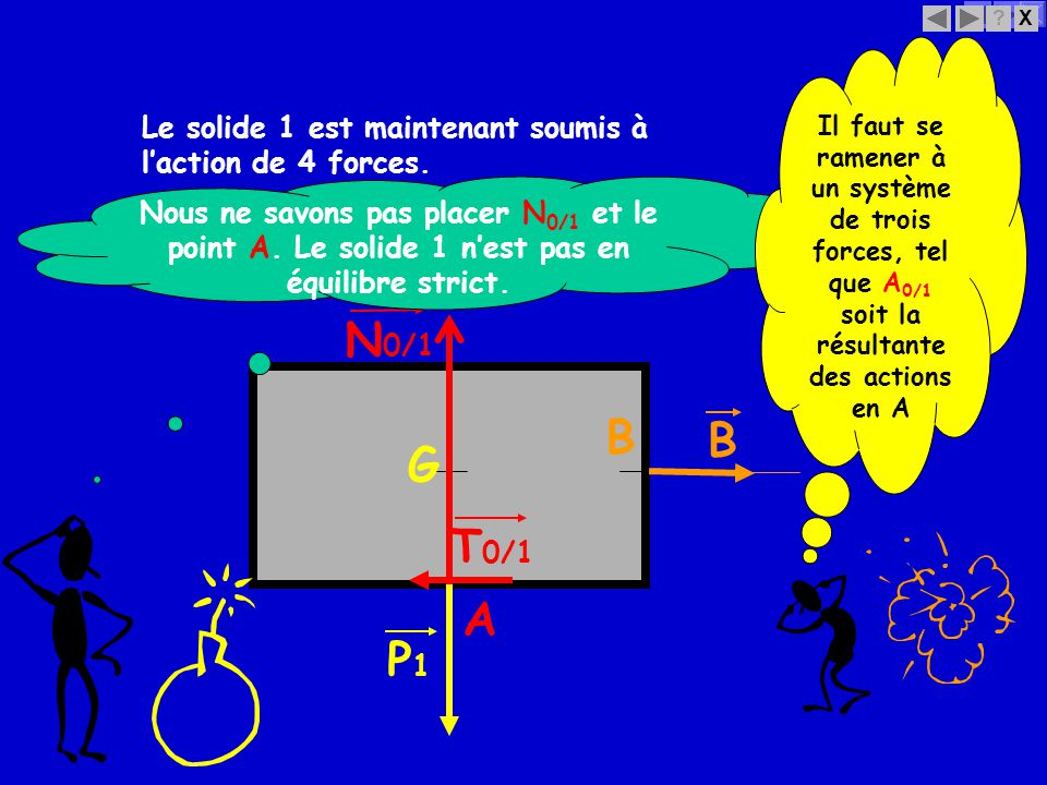 X? B B T 0/1 Le solide 1 est maintenant soumis à laction de 4 forces. G P1P1 A N 0/1 Nous ne savons pas placer N 0/1 et le point A. Le solide 1 nest p