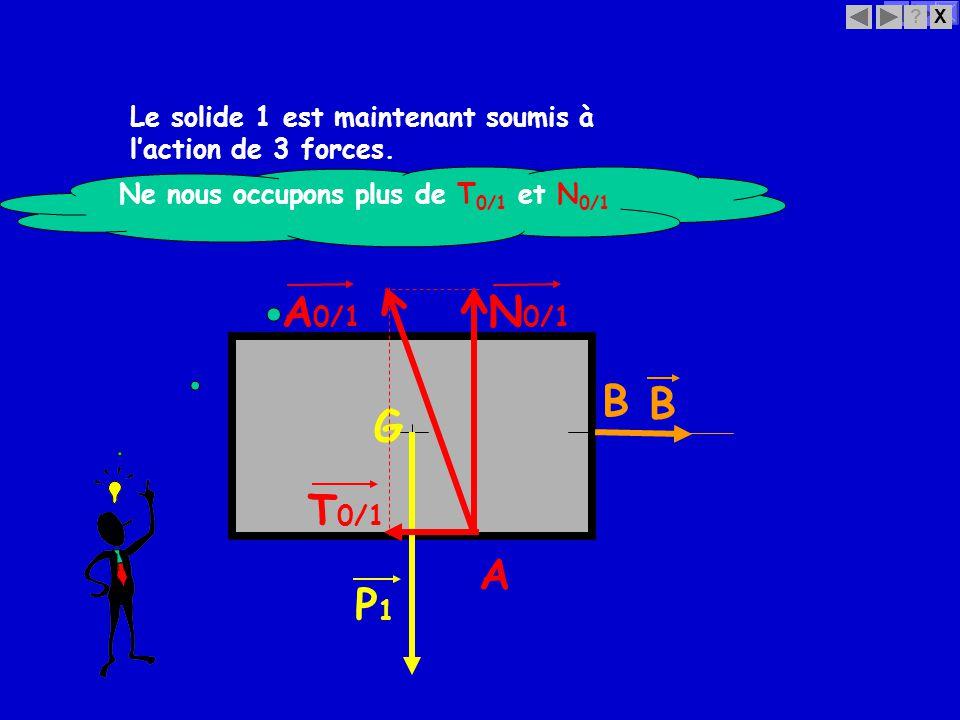 X? B B T 0/1 Le solide 1 est maintenant soumis à laction de 3 forces. G P1P1 A N 0/1 Ne nous occupons plus de T 0/1 et N 0/1 A 0/1