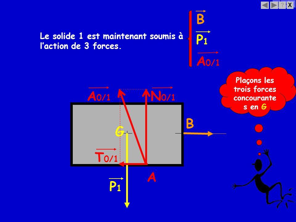 X? B T 0/1 Le solide 1 est maintenant soumis à laction de 3 forces. G P1P1 A N 0/1 A 0/1 Plaçons les trois forces concourante s en G B P1P1 A 0/1