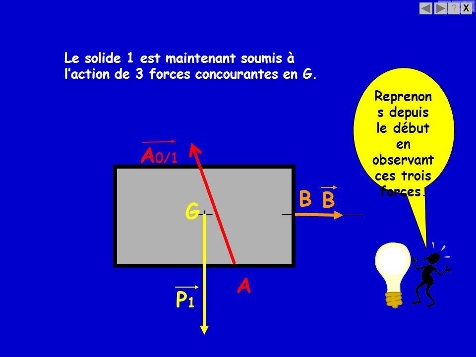 X? B B Le solide 1 est maintenant soumis à laction de 3 forces concourantes en G. G P1P1 A 0/1 A Reprenon s depuis le début en observant ces trois for