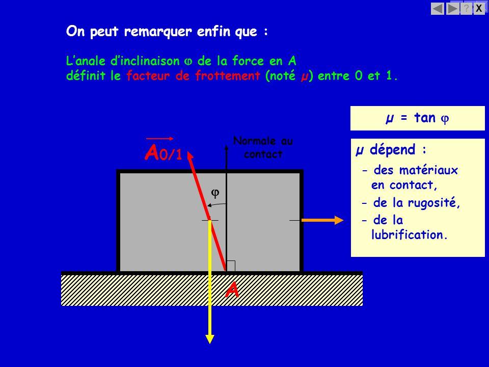 X? Langle dinclinaison de la force en A µ = tan A 0/1 A µ dépend : - des matériaux en contact, - de la rugosité, - de la lubrification. Normale au con