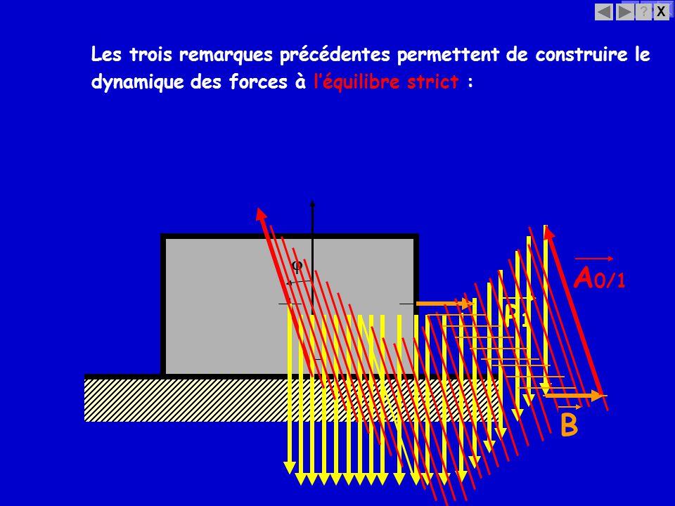 X? P1P1 Les trois remarques précédentes permettent de construire le dynamique des forces à léquilibre strict : A 0/1 B