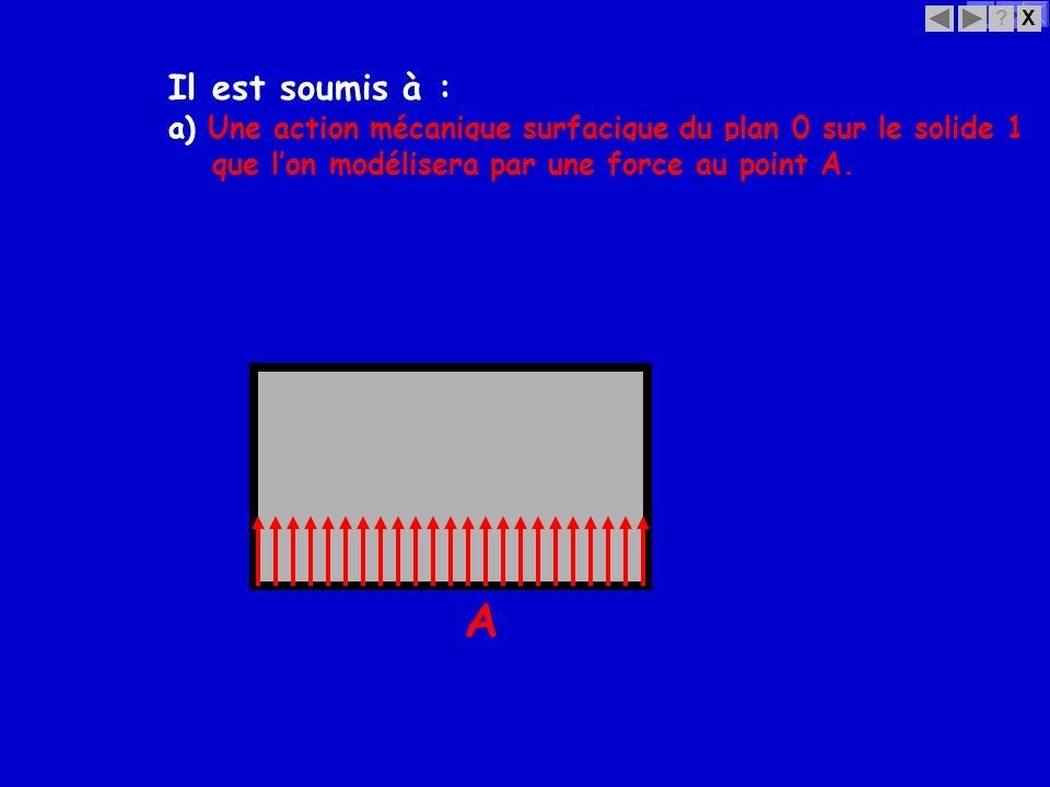 X? a) Une action mécanique surfacique du plan 0 sur le solide 1 que lon modélisera par une force au point A. Il est soumis à : A
