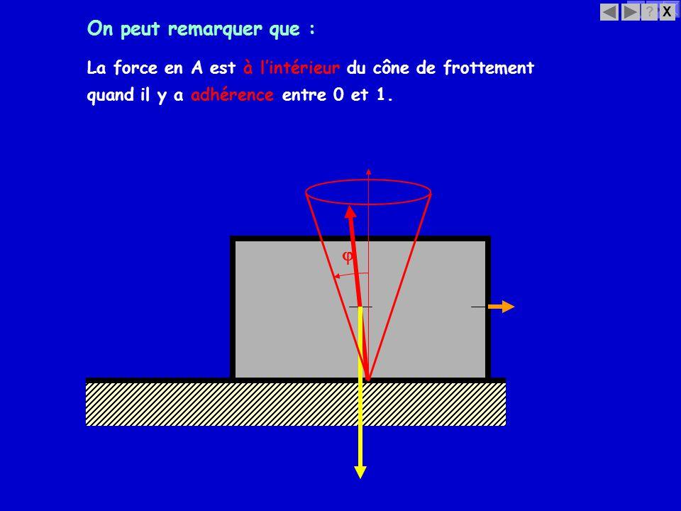 X? On peut remarquer que : La force en A est à lintérieur du cône de frottement quand il y a adhérence entre 0 et 1.