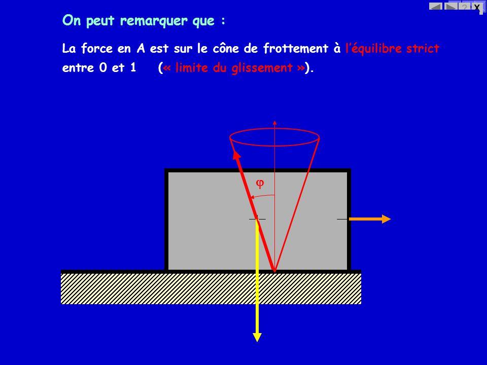 X? La force en A est sur le cône de frottement à léquilibre strict On peut remarquer que : entre 0 et 1 (« limite du glissement »).