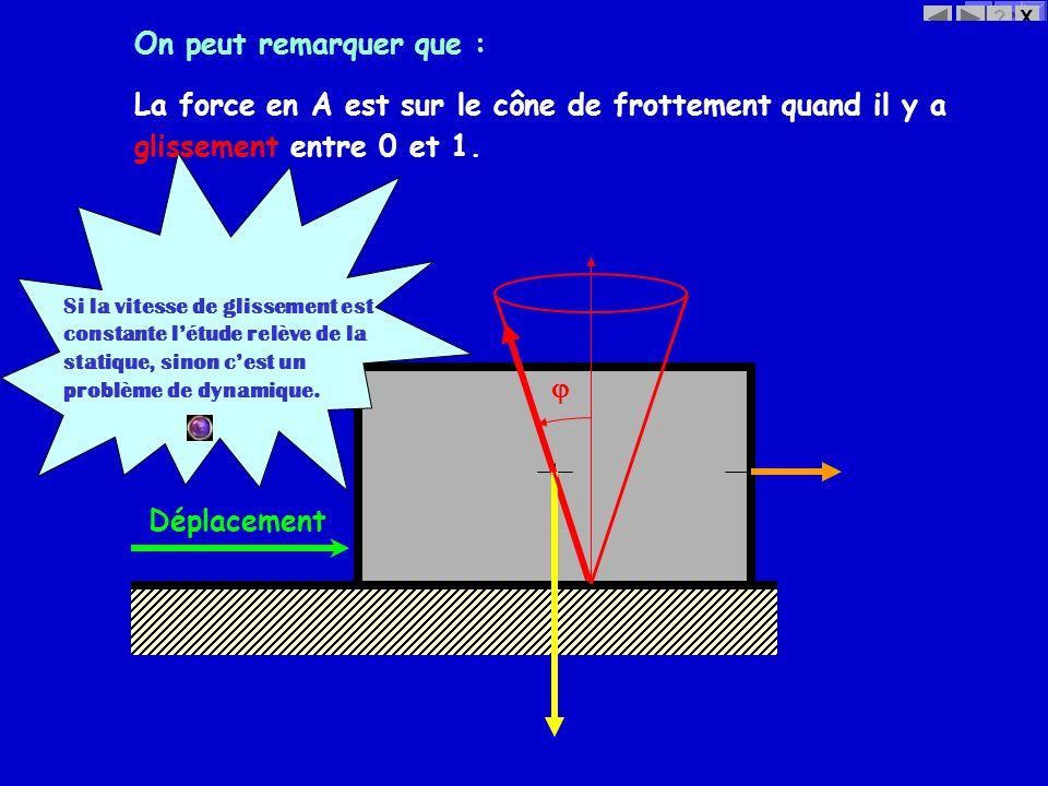 X? On peut remarquer que : La force en A est sur le cône de frottement quand il y a Si la vitesse de glissement est constante létude relève de la stat