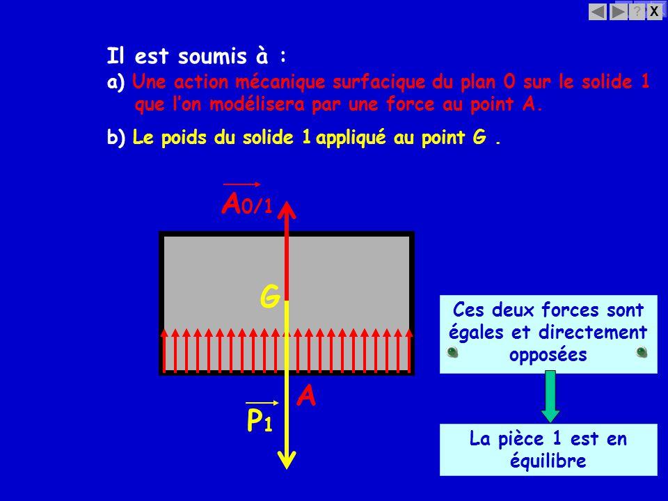X? A A 0/1 b) Le poids du solide 1appliqué au point G. G P1P1 Ces deux forces sont égales et directement opposées a) Une action mécanique surfacique d