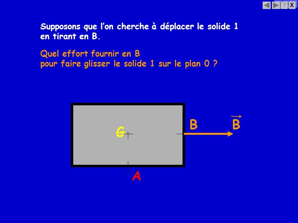 X? Supposons que lon cherche à déplacer le solide 1 G BB Quel effort fournir en B en tirant en B. pour faire glisser le solide 1 sur le plan 0 ? A
