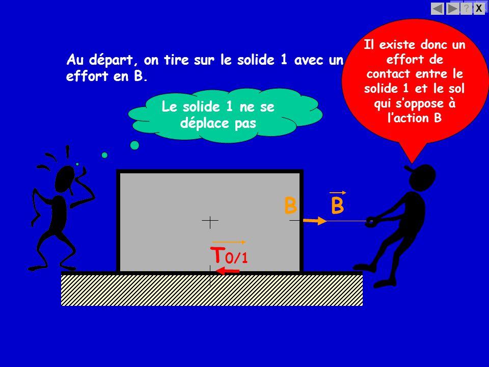 X? Au départ, on tire sur le solide 1 avec un effort en B. BB T 0/1 Le solide 1 ne se déplace pas Il existe donc un effort de contact entre le solide