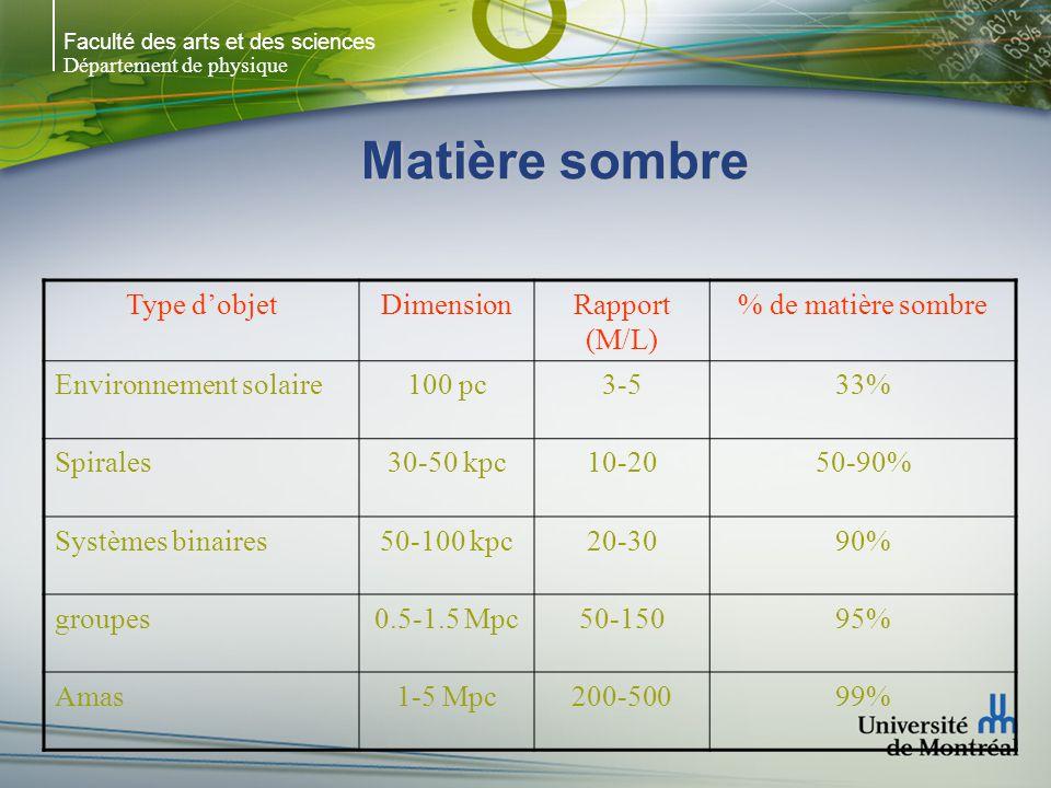 Faculté des arts et des sciences Département de physique Matière sombre Type dobjetDimensionRapport (M/L) % de matière sombre Environnement solaire100