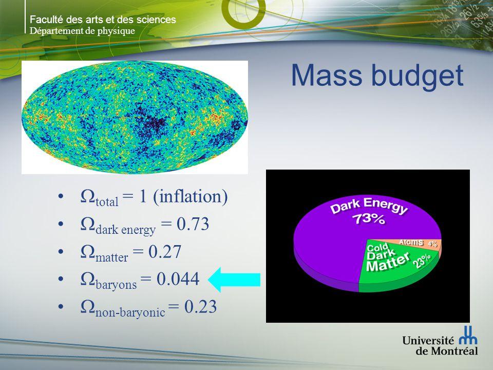 Faculté des arts et des sciences Département de physique Mass budget total = 1 (inflation) dark energy = 0.73 matter = 0.27 baryons = 0.044 non-baryon