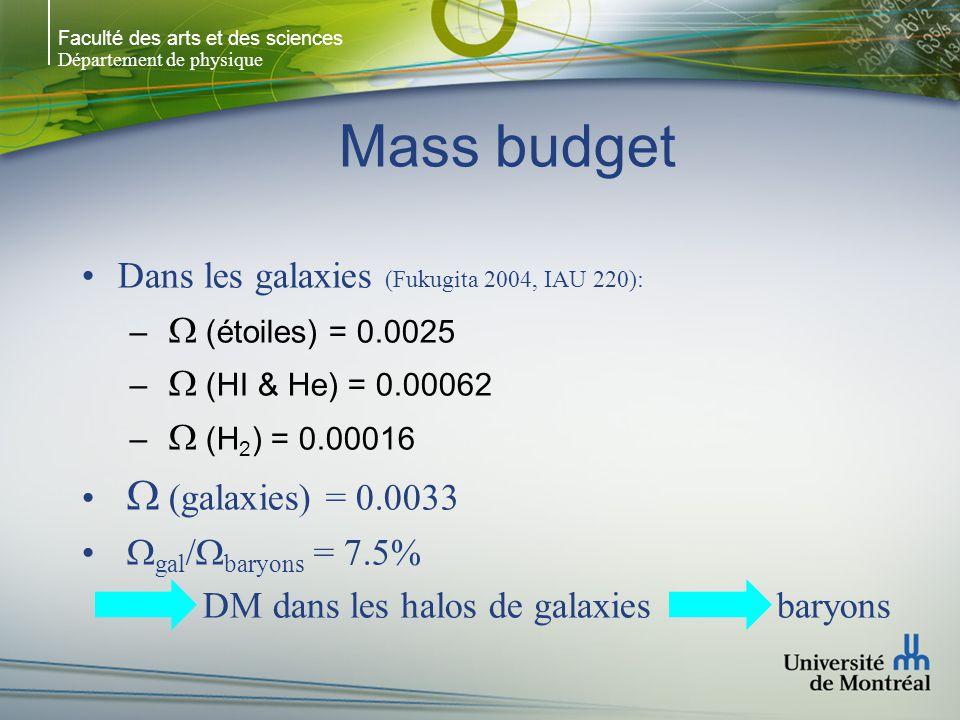 Faculté des arts et des sciences Département de physique Mass budget Dans les galaxies (Fukugita 2004, IAU 220): – (étoiles) = 0.0025 – (HI & He) = 0.