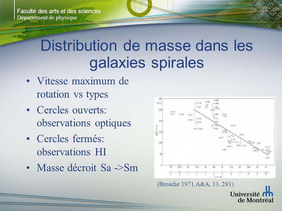 Faculté des arts et des sciences Département de physique Distribution de masse dans les galaxies spirales Vitesse maximum de rotation vs types Cercles