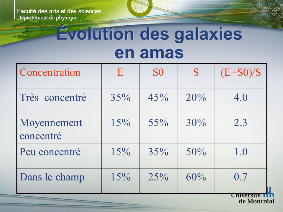 Faculté des arts et des sciences Département de physique Évolution des galaxies en amas ConcentrationES0S(E+S0)/S Très concentré35%45%20%4.0 Moyennement concentré 15%55%30%2.3 Peu concentré15%35%50%1.0 Dans le champ15%25%60%0.7