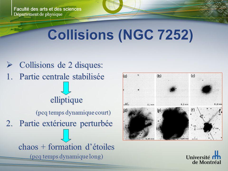 Faculté des arts et des sciences Département de physique Collisions (NGC 7252) Collisions de 2 disques: Collisions de 2 disques: Partie centrale stabilisée Partie centrale stabiliséeelliptique (pcq temps dynamique court) Partie extérieure perturbée Partie extérieure perturbée chaos + formation détoiles (pcq temps dynamique long)