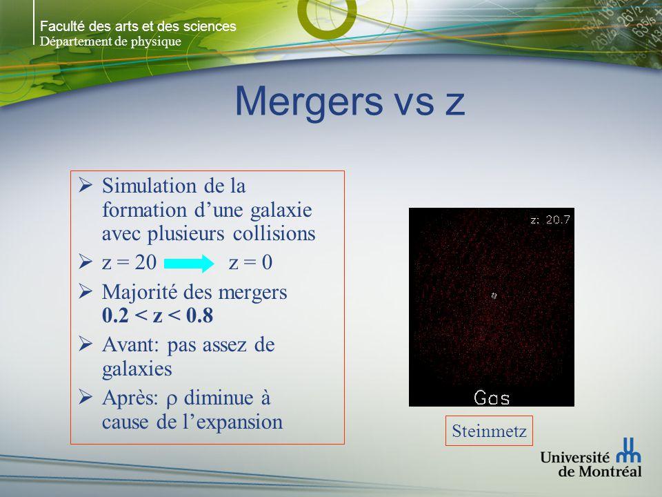 Faculté des arts et des sciences Département de physique Mergers vs z Simulation de la formation dune galaxie avec plusieurs collisions z = 20 z = 0 Majorité des mergers 0.2 < z < 0.8 Avant: pas assez de galaxies Après: diminue à cause de lexpansion Steinmetz