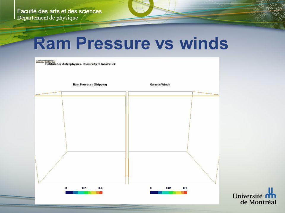 Faculté des arts et des sciences Département de physique Ram Pressure vs winds
