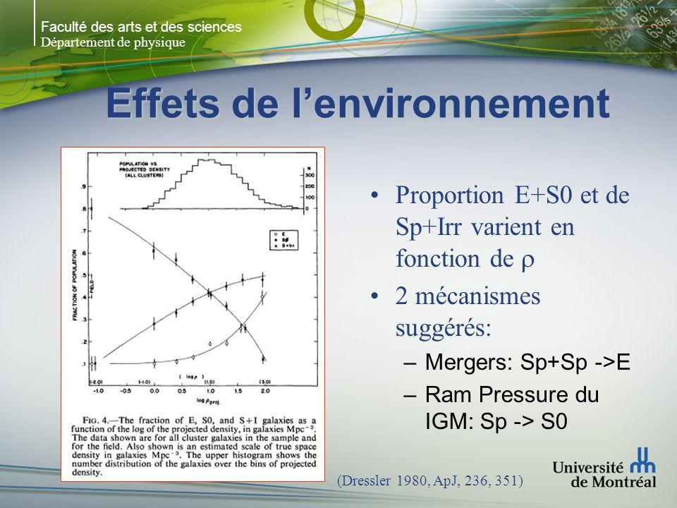 Faculté des arts et des sciences Département de physique Effets de lenvironnement Proportion E+S0 et de Sp+Irr varient en fonction de 2 mécanismes suggérés: –Mergers: Sp+Sp ->E –Ram Pressure du IGM: Sp -> S0 (Dressler 1980, ApJ, 236, 351)