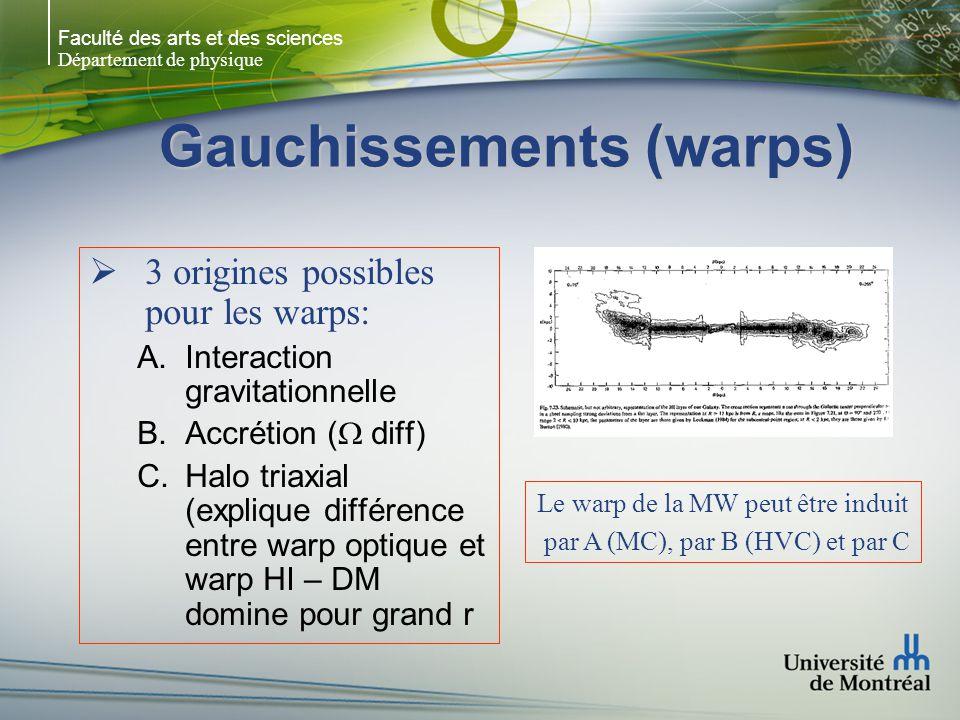 Faculté des arts et des sciences Département de physique Gauchissements (warps) 3 origines possibles pour les warps: A.Interaction gravitationnelle B.Accrétion ( diff) C.Halo triaxial (explique différence entre warp optique et warp HI – DM domine pour grand r Le warp de la MW peut être induit par A (MC), par B (HVC) et par C