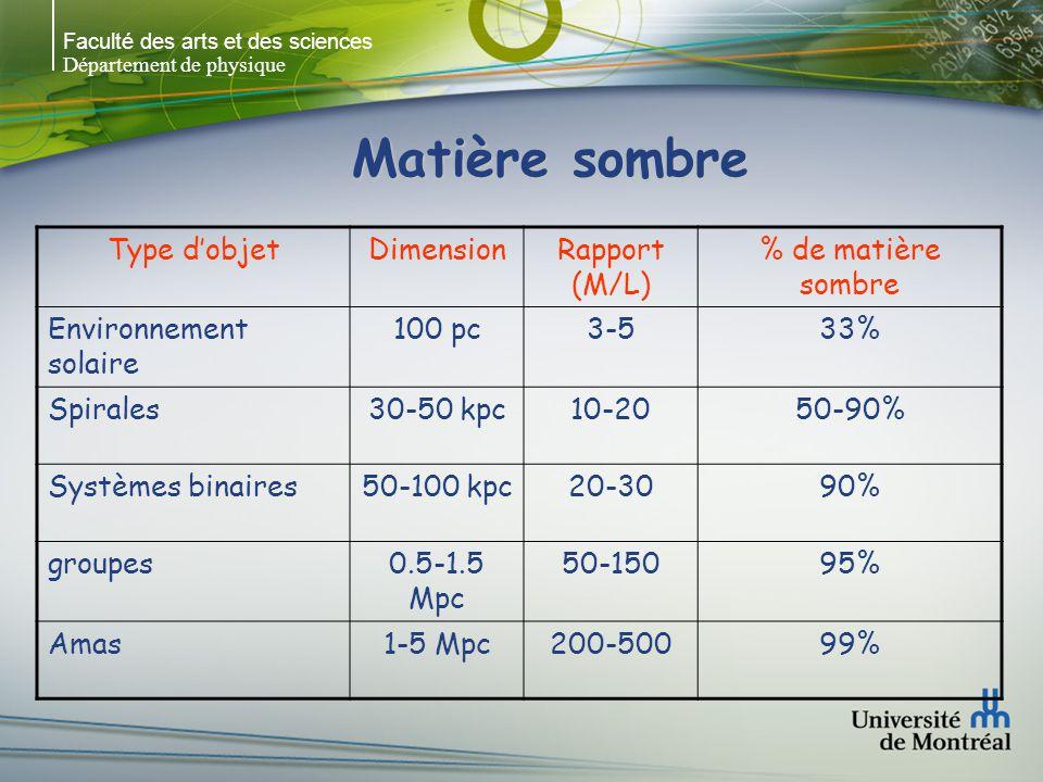 Faculté des arts et des sciences Département de physique Matière sombre Type dobjetDimensionRapport (M/L) % de matière sombre Environnement solaire 100 pc3-533% Spirales30-50 kpc10-2050-90% Systèmes binaires50-100 kpc20-3090% groupes0.5-1.5 Mpc 50-15095% Amas1-5 Mpc200-50099%