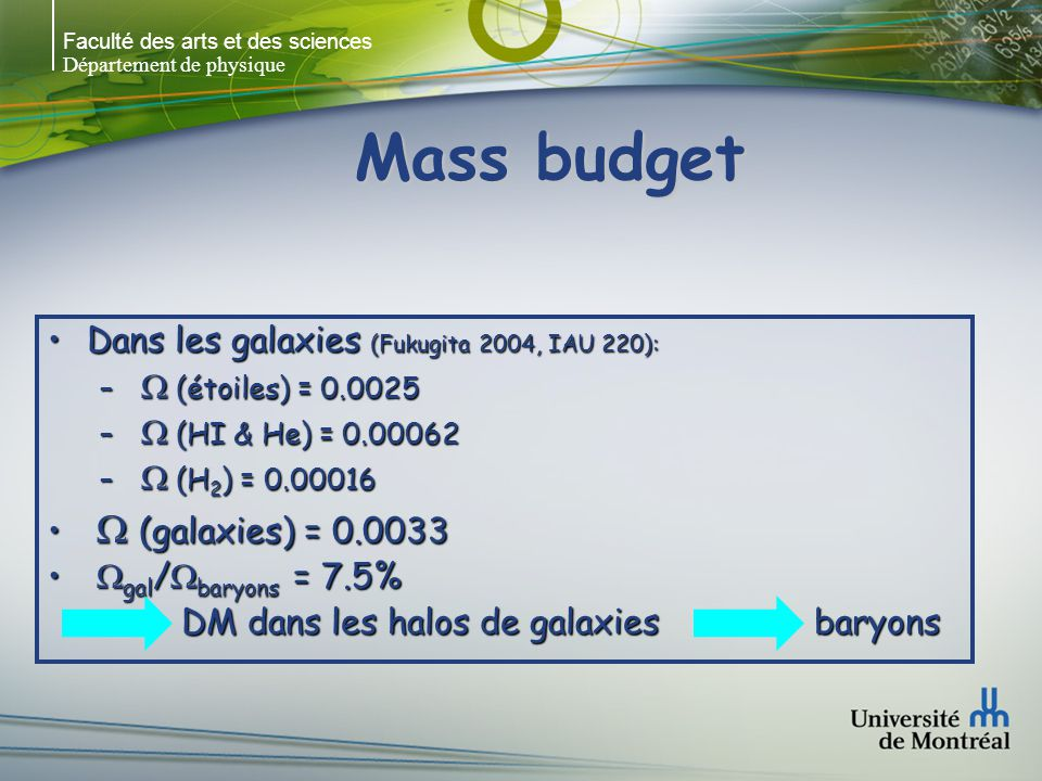 Faculté des arts et des sciences Département de physique Mass budget Dans les galaxies (Fukugita 2004, IAU 220):Dans les galaxies (Fukugita 2004, IAU 220): – (étoiles) = 0.0025 – (HI & He) = 0.00062 – (H 2 ) = 0.00016 (galaxies) = 0.0033 (galaxies) = 0.0033 gal / baryons = 7.5% gal / baryons = 7.5% DM dans les halos de galaxies baryons DM dans les halos de galaxies baryons