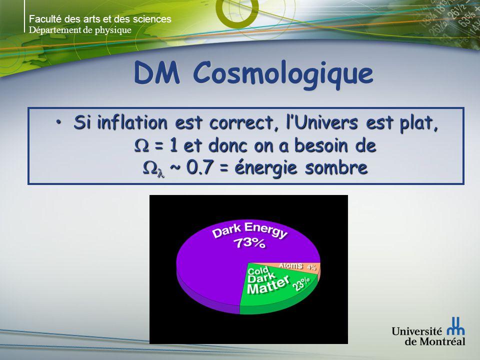 Faculté des arts et des sciences Département de physique DM Cosmologique Si inflation est correct, lUnivers est plat, = 1 et donc on a besoin de ~ 0.7