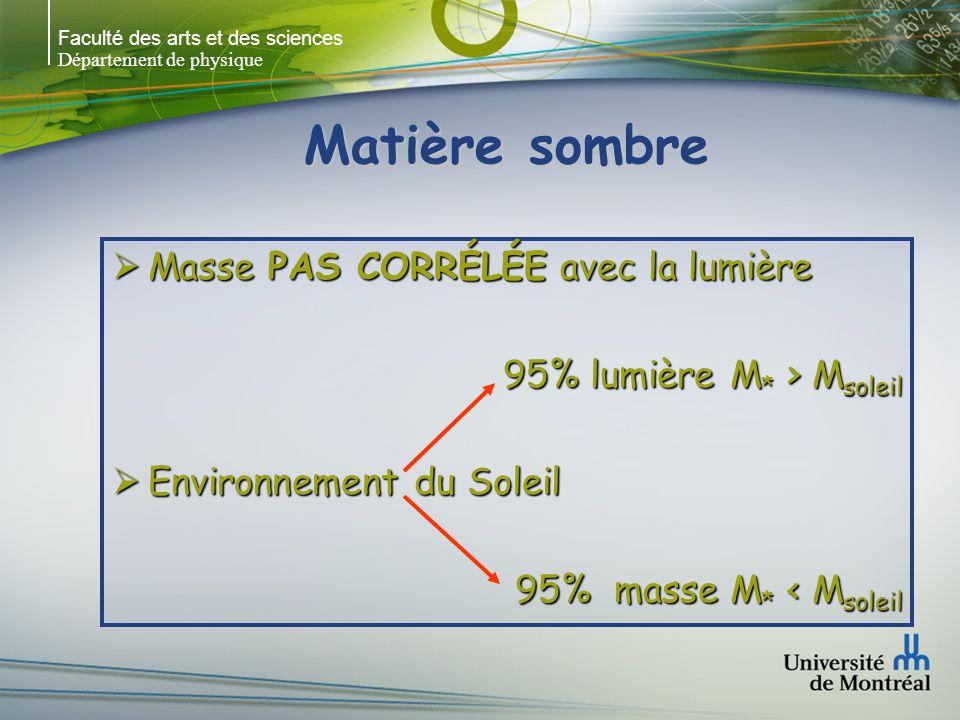 Faculté des arts et des sciences Département de physique Matière sombre Masse PAS CORRÉLÉE avec la lumière Masse PAS CORRÉLÉE avec la lumière 95% lumi
