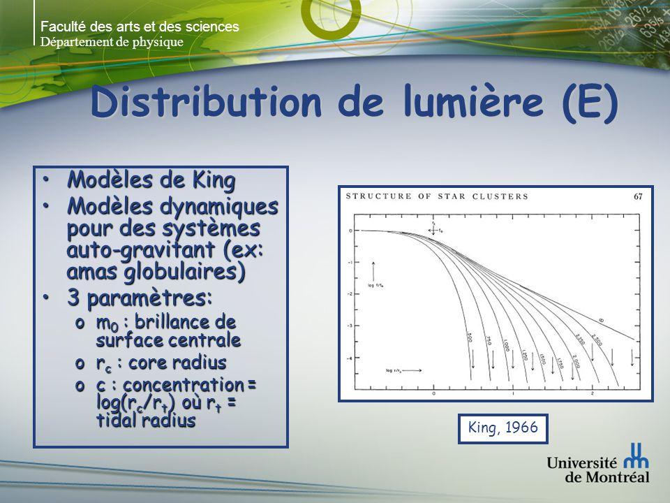 Faculté des arts et des sciences Département de physique Distribution de lumière (E) Loi r 1/4 (de Vaucouleurs 1948)Loi r 1/4 (de Vaucouleurs 1948) log(I/I e ) = -3.33[(r/r e ) 1/4 -1] or e : rayon équivalent contenant ½ de la luminosité totale oI e : intensité à r e opas de paramètres libre m(r) = m e + 8.325[(r/r e ) 1/4 -1]