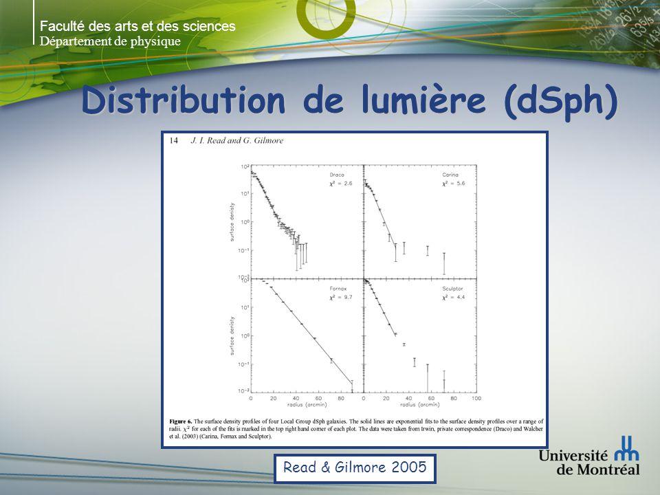 Faculté des arts et des sciences Département de physique Distribution de lumière (E) Modèles de KingModèles de King Modèles dynamiques pour des systèmes auto-gravitant (ex: amas globulaires)Modèles dynamiques pour des systèmes auto-gravitant (ex: amas globulaires) 3 paramètres:3 paramètres: om 0 : brillance de surface centrale or c : core radius oc : concentration = log(r c /r t ) où r t = tidal radius King, 1966
