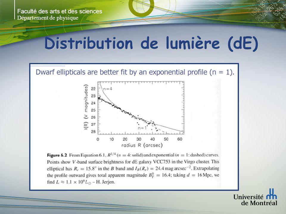 Faculté des arts et des sciences Département de physique Distribution de lumière (dSph) Read & Gilmore 2005