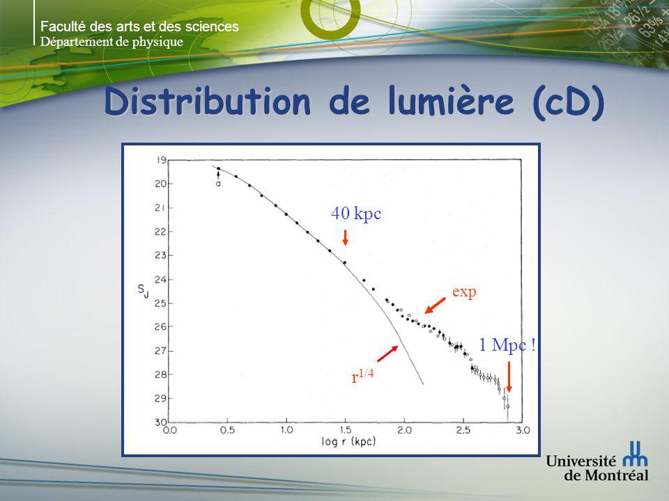Faculté des arts et des sciences Département de physique Distribution de lumière (dE)
