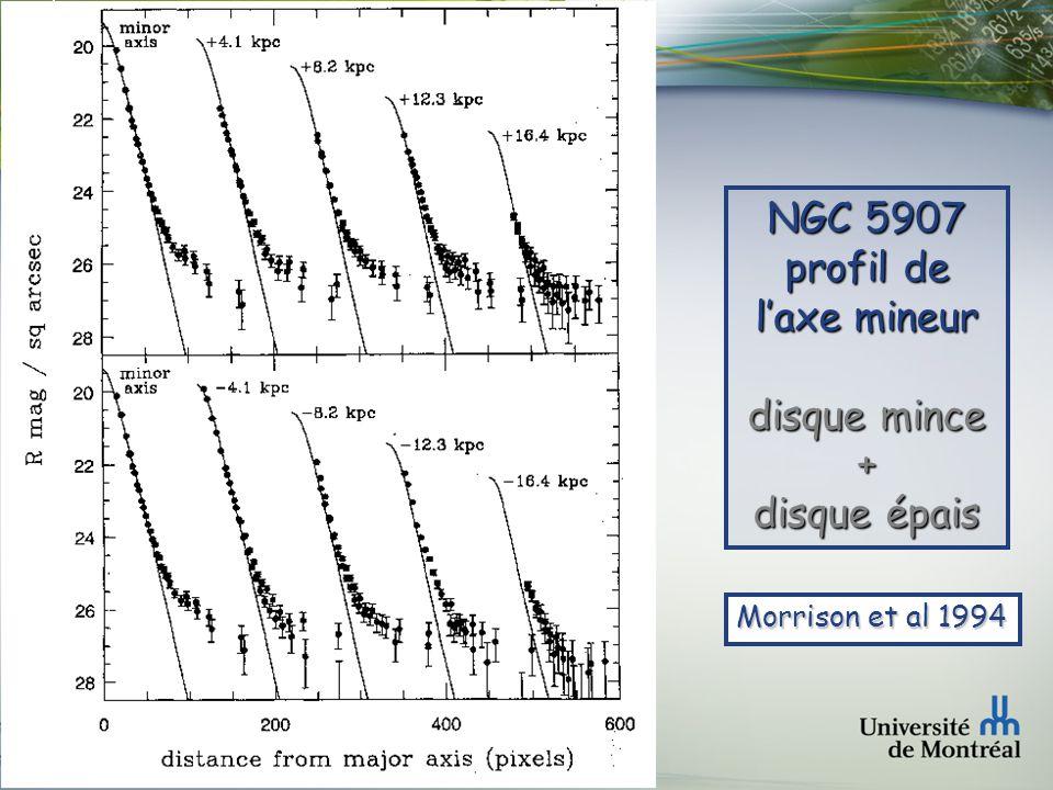 Faculté des arts et des sciences Département de physique NGC 5907 ( 2MASS JHK ) Ressemble a un disque mince pur mais de la photométrie de surface profonde montre un disque épais sous-jacent