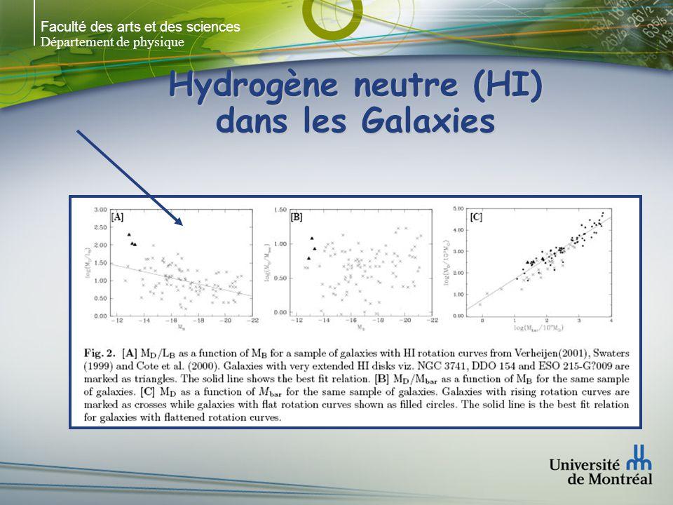 Faculté des arts et des sciences Département de physique Hydrogène neutre (HI) dans les Galaxies Contenu relatif HI vs types morphologiquesContenu relatif HI vs types morphologiques M HI /L B est souvent utilisé pour comparer à dautres paramètres galactiquesM HI /L B est souvent utilisé pour comparer à dautres paramètres galactiques